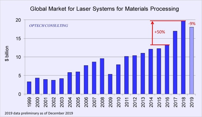 Global Market for Laser Systems in Materials Processing
