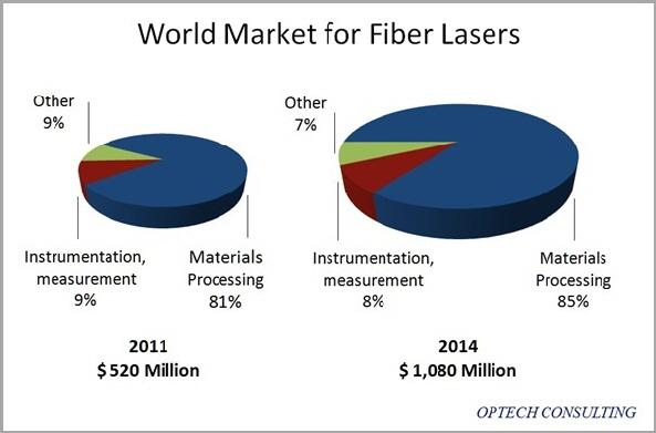 Global Market for Fiber Lasers - Optech Consulting 2015 Fiber Laser Report