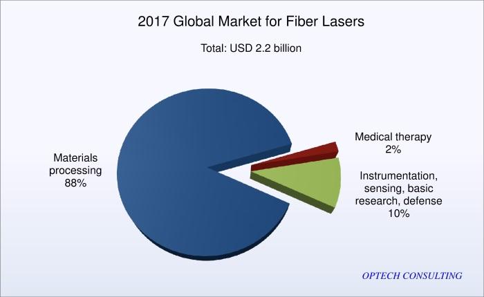 Global Market for Fiber Lasers - Optech Consulting 2018 Fiber Laser Report